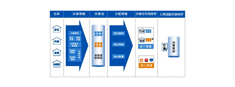 E3+全渠道中台系统 库存整合与再分配,提升库存利用率