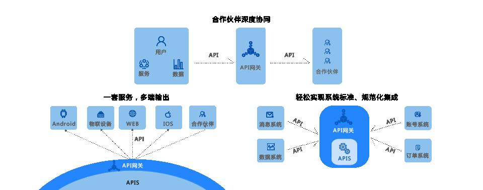 E3+全渠道中台系统 JAVA API接口新技术