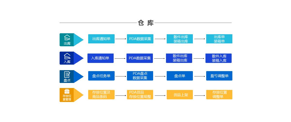 使用M-WMS安卓版的仓库作业流程
