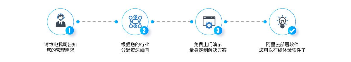 MC3胜券云中台免费体验申请
